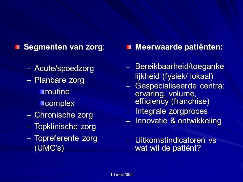 13 mei 2008 Segmenten van zorg: –Acute/spoedzorg –Planbare zorg routinecomplex –Chronische zorg –Topklinische zorg –Topreferente zorg (UMC's) Meerwaarde patiënten: – Bereikbaarheid/toeganke lijkheid (fysiek/ lokaal) – Gespecialiseerde centra: ervaring, volume, efficiency (franchise) – Integrale zorgproces – Innovatie & ontwikkeling – Uitkomstindicatoren vs wat wil de patiënt