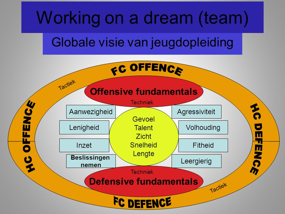 Working on a dream (team) Globale visie van jeugdopleiding Offensive fundamentals Gevoel Talent Zicht Snelheid Lengte Aanwezigheid Inzet Beslissingen nemen Leergierig Volhouding Agressiviteit Defensive fundamentals Fitheid Lenigheid Techniek Tactiek
