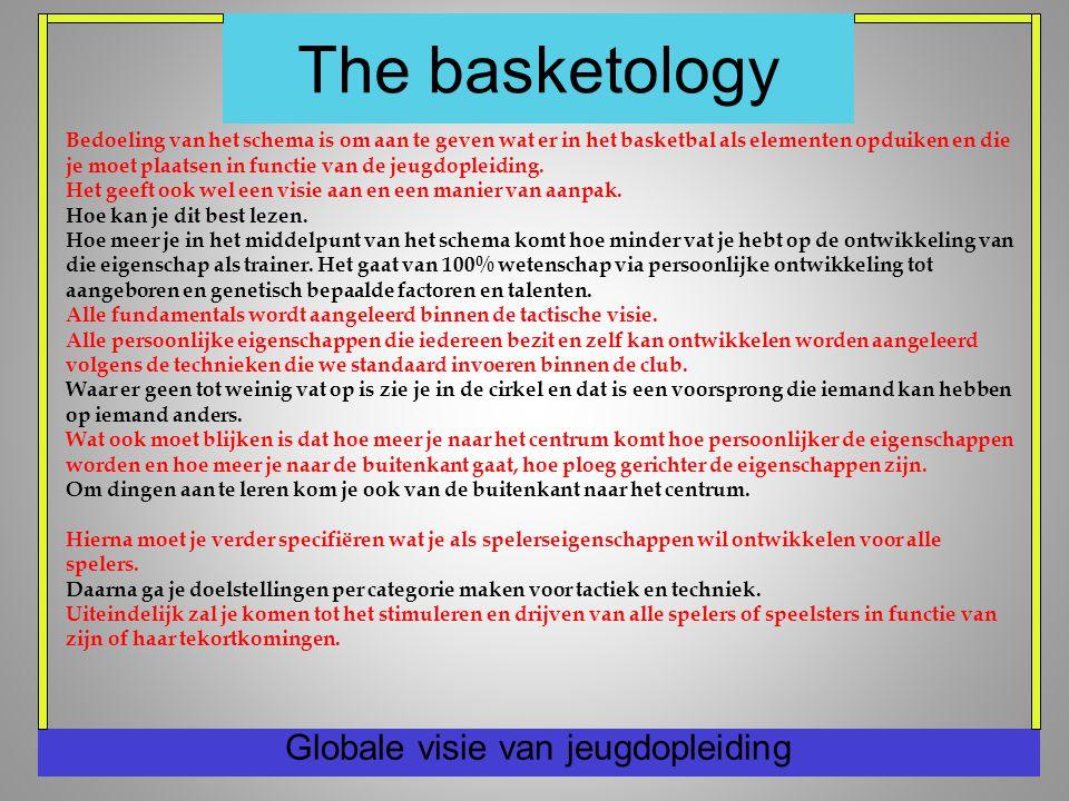 The basketology Globale visie van jeugdopleiding Bedoeling van het schema is om aan te geven wat er in het basketbal als elementen opduiken en die je moet plaatsen in functie van de jeugdopleiding.