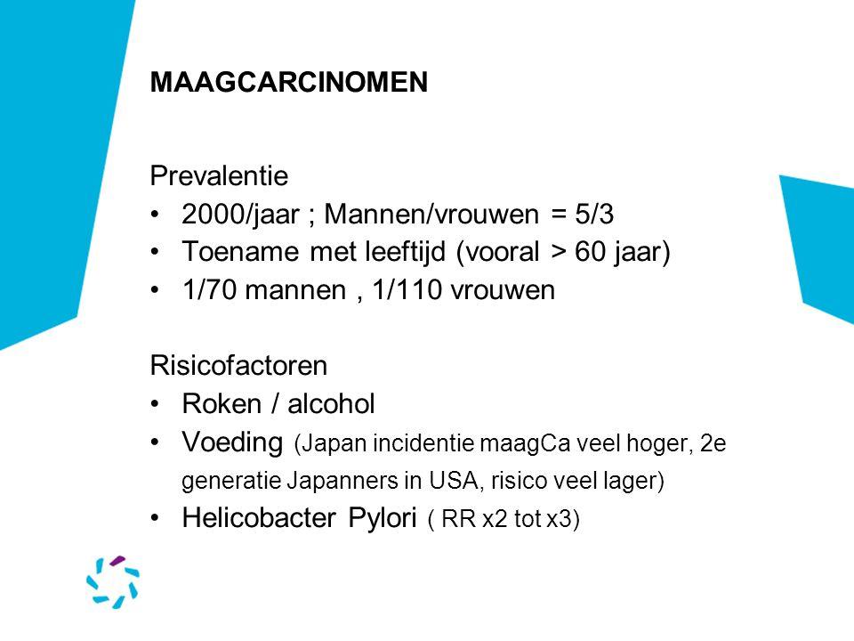 MAAGCARCINOMEN Prevalentie 2000/jaar ; Mannen/vrouwen = 5/3 Toename met leeftijd (vooral > 60 jaar) 1/70 mannen, 1/110 vrouwen Risicofactoren Roken /