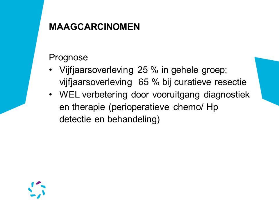 MAAGCARCINOMEN Prognose Vijfjaarsoverleving 25 % in gehele groep; vijfjaarsoverleving 65 % bij curatieve resectie WEL verbetering door vooruitgang dia