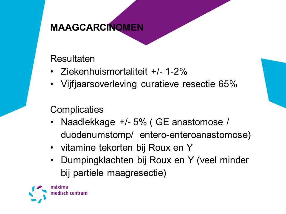MAAGCARCINOMEN Resultaten Ziekenhuismortaliteit +/- 1-2% Vijfjaarsoverleving curatieve resectie 65% Complicaties Naadlekkage +/- 5% ( GE anastomose /