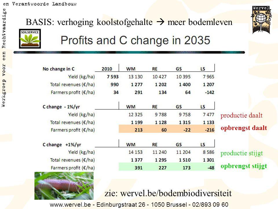 www.wervel.be - Edinburgstraat 26 - 1050 Brussel - 02/893 09 60 productie daalt opbrengst daalt productie stijgt opbrengst stijgt zie: wervel.be/bodem