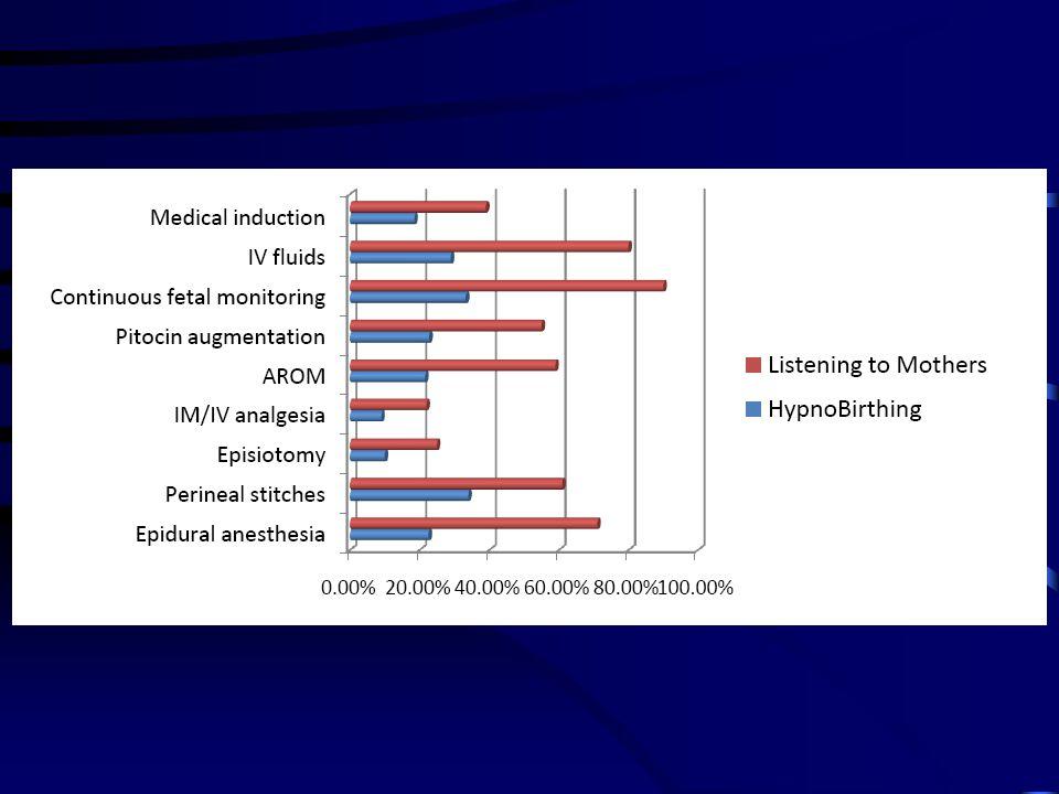 RCT: De effecten van hypnose op geboorte-uitkomsten : Pubmed: University of Florida, 13 februari 2001 42 geincludeerden (22 HB-groep, 20 controle) Uitkomsten: Complicaties: 12 HB vs 17 controlegroep Sectio: 0 HB vs 12 controlegroep Anaesthesie: 10 HB vs 14 controlegroep Oxytocine (inleiding/bijstimulatie): 2 HB vs 6 controlegroep Opname NICU pp: 1 HB vs 5 controlegroep