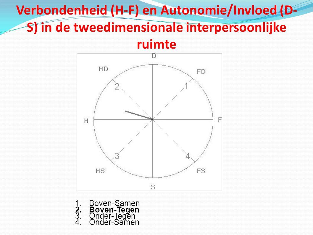 Verbondenheid (H-F) en Autonomie/Invloed (D- S) in de tweedimensionale interpersoonlijke ruimte 1.Boven-Samen 2.Boven-Tegen 3.Onder-Tegen 4.Onder-Samen
