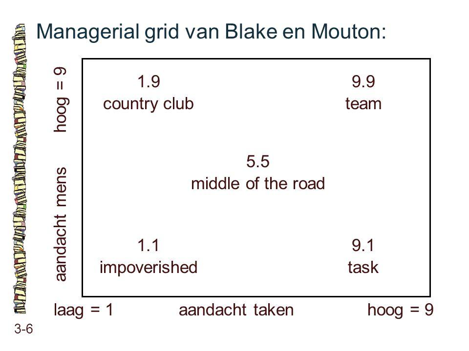 Managerial grid van Blake en Mouton: 3-6 hoog = 9 aandacht takenlaag = 1 aandacht mens 1.9 country club 9.9 team 5.5 middle of the road 1.1 impoverish