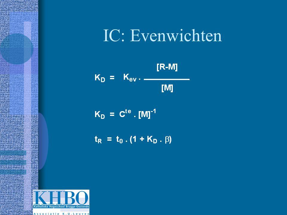 IC : Evenwichten – conclusies Retentietijd is omgekeerd evenredig met de concentratie van het eluerende ion en recht evenredig met de capaciteit van het hars.