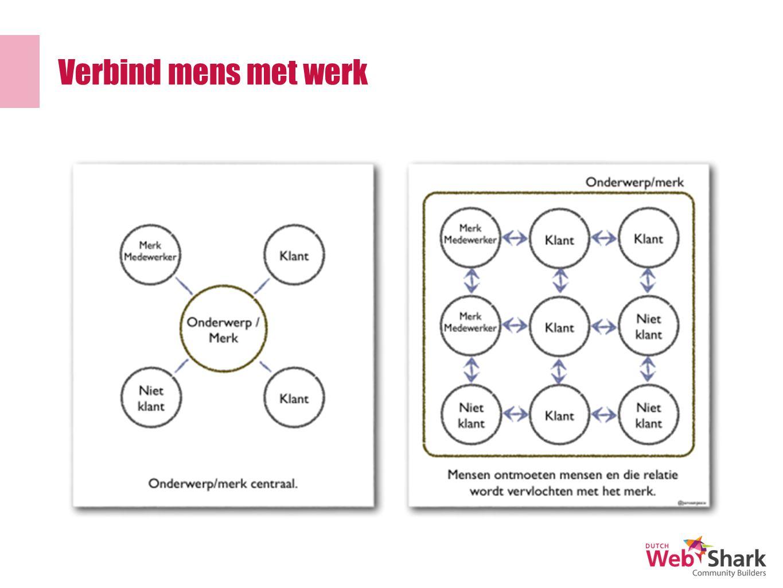 Verbind mens met werk