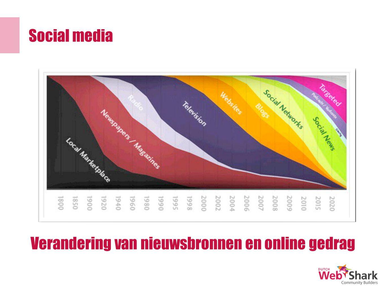 Social media Verandering van nieuwsbronnen en online gedrag