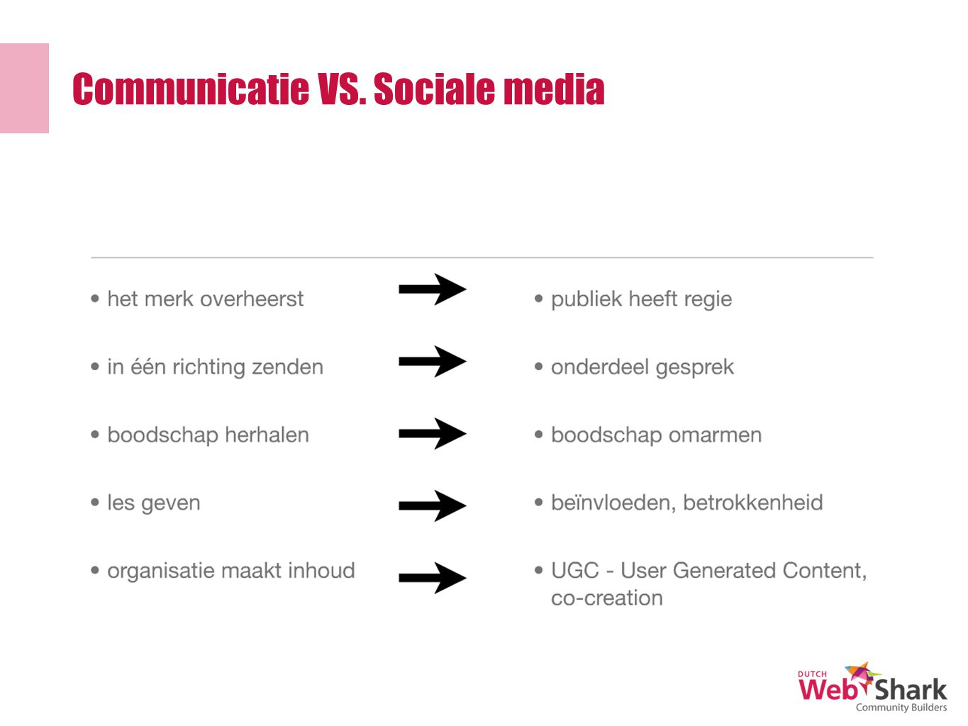 Communicatie VS. Sociale media