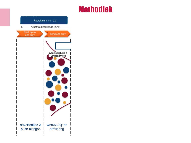 advertenties & push uitingen 'werken bij' en profilering referral en sm integratie tweezijdige communicatie en community generen voorspelende waarde en matching keten integratie Methodiek