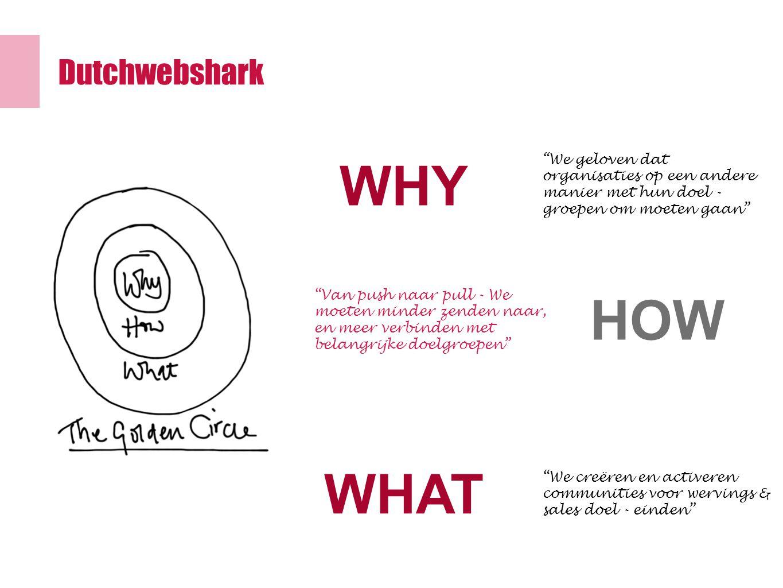 Dutchwebshark WHY HOW WHAT We geloven dat organisaties op een andere manier met hun doel - groepen om moeten gaan Van push naar pull - We moeten minder zenden naar, en meer verbinden met belangrijke doelgroepen We creëren en activeren communities voor wervings & sales doel - einden