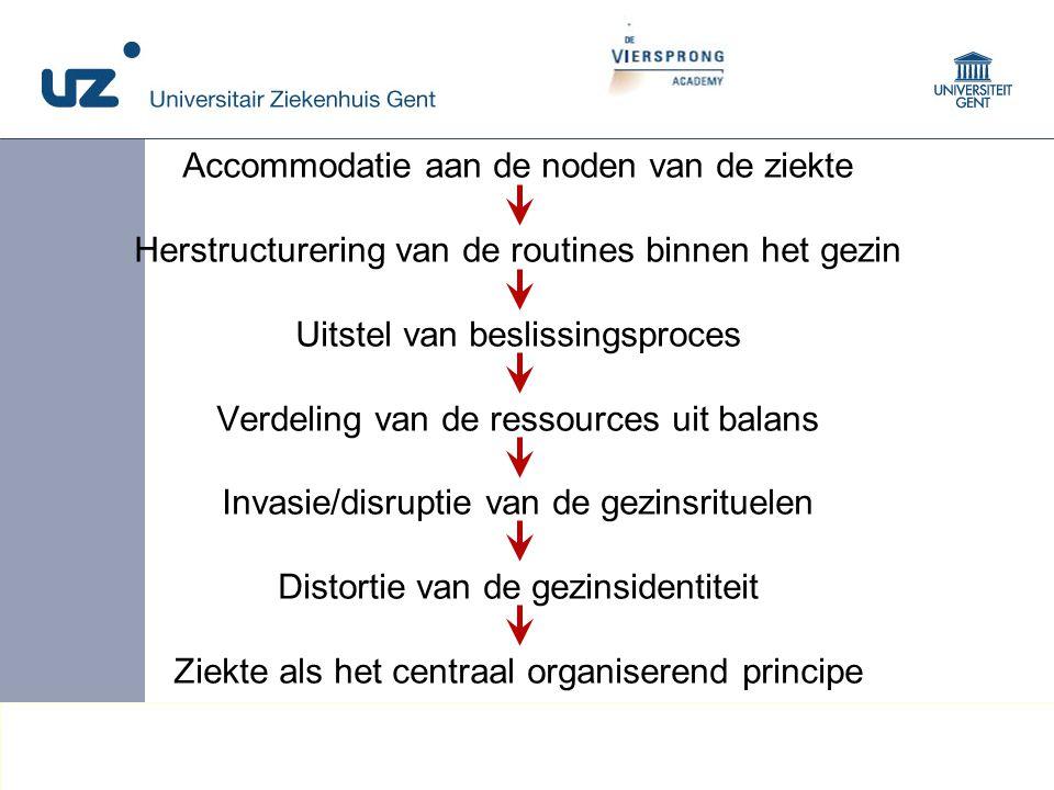 16 © 2008 Universitair Ziekenhuis Gent Accommodatie aan de noden van de ziekte Herstructurering van de routines binnen het gezin Uitstel van beslissin