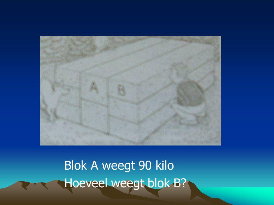 Blok A weegt 90 kilo Hoeveel weegt blok B?