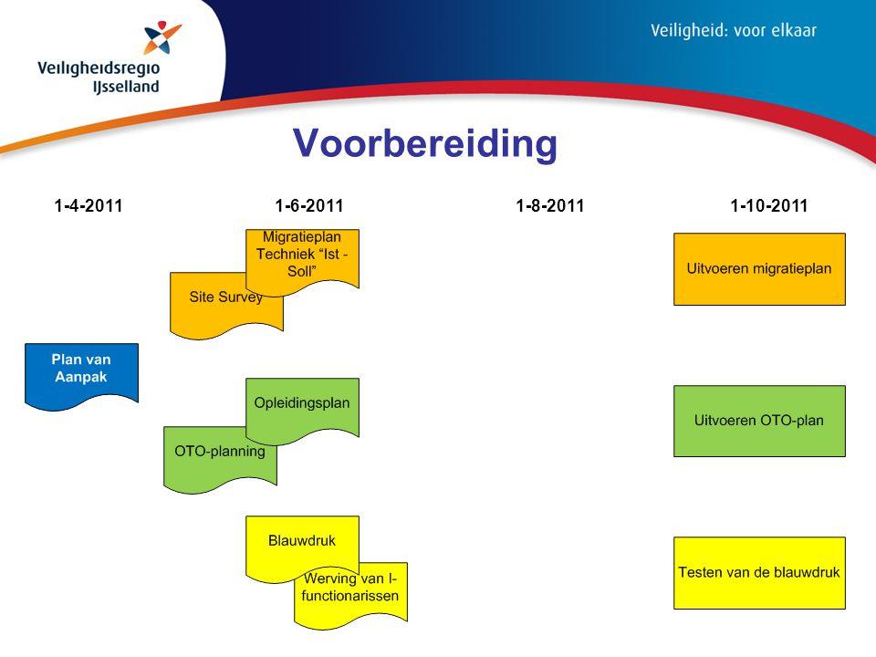 Voorbereiding 1-10-20111-8-20111-6-20111-4-2011
