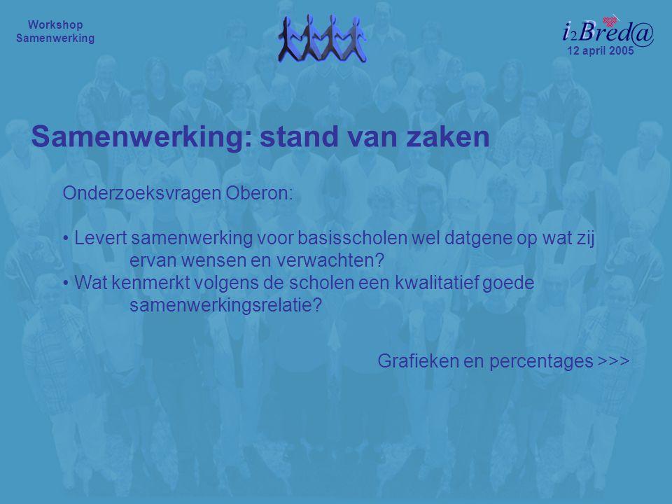 12 april 2005 Workshop Samenwerking Onderzoeksvragen Oberon: Levert samenwerking voor basisscholen wel datgene op wat zij ervan wensen en verwachten.