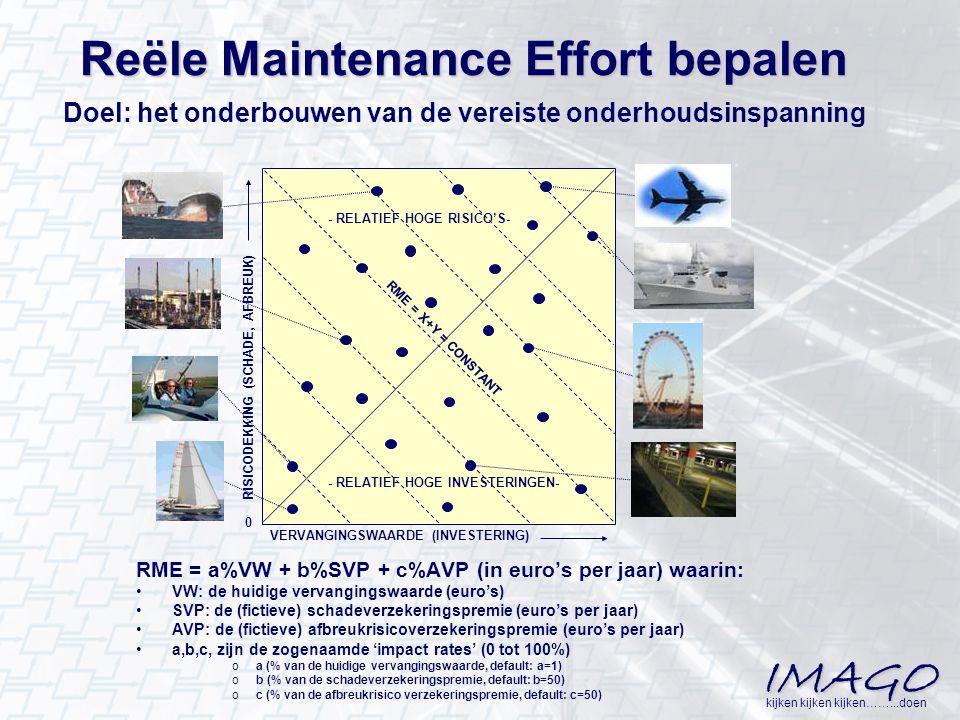 IMAGO kijken kijken kijken……...doen Reële Maintenance Effort bepalen Doel: het onderbouwen van de vereiste onderhoudsinspanning VERVANGINGSWAARDE (INV