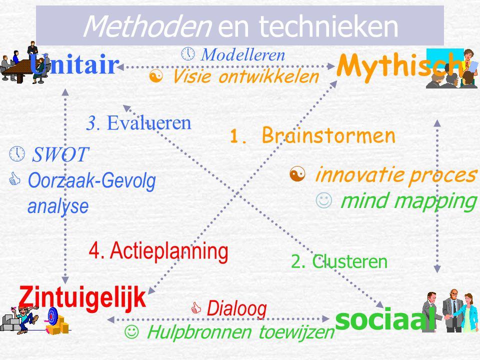 Zintuigelijk Unitair Mythisch sociaal  SWOT  Oorzaak-Gevolg analyse  innovatie proces mind mapping 2.