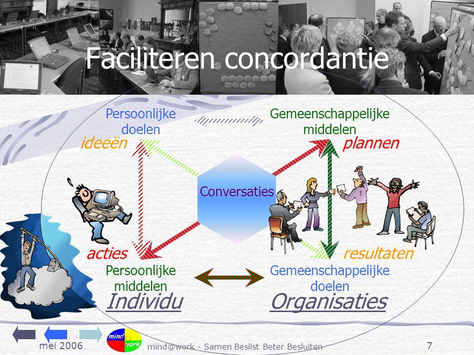 mei 2006 mind@work - Samen Beslist Beter Besluiten 7 Conversaties Persoonlijke doelen Persoonlijke middelen Individu ideeën acties Faciliteren concordantie Gemeenschappelijke middelen Gemeenschappelijke doelen Organisaties plannen resultaten