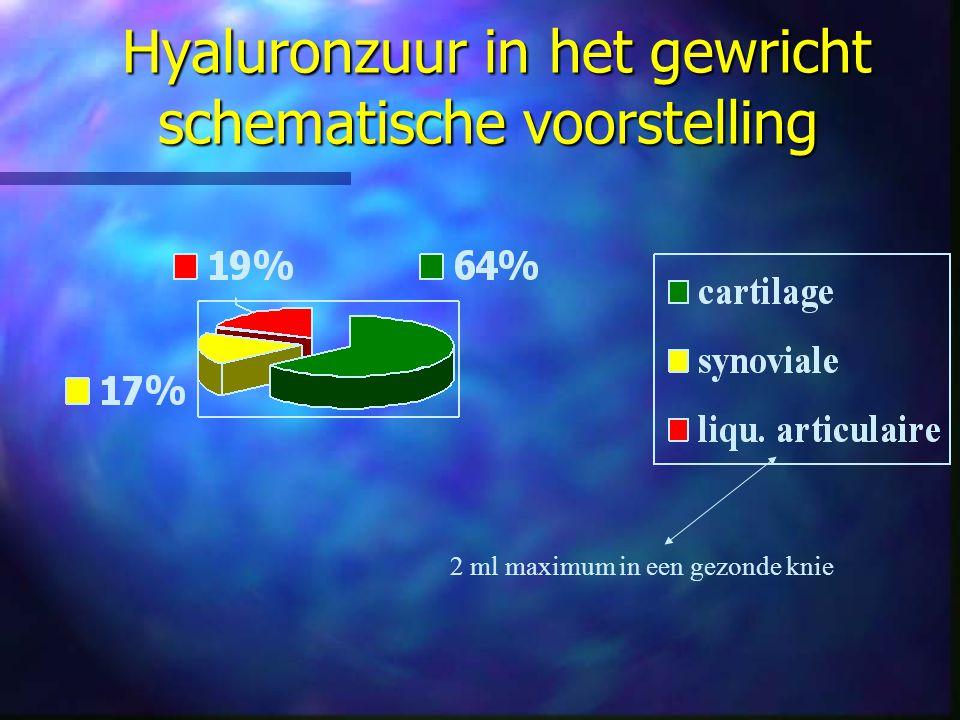 2 ml maximum in een gezonde knie Hyaluronzuur in het gewricht schematische voorstelling Hyaluronzuur in het gewricht schematische voorstelling