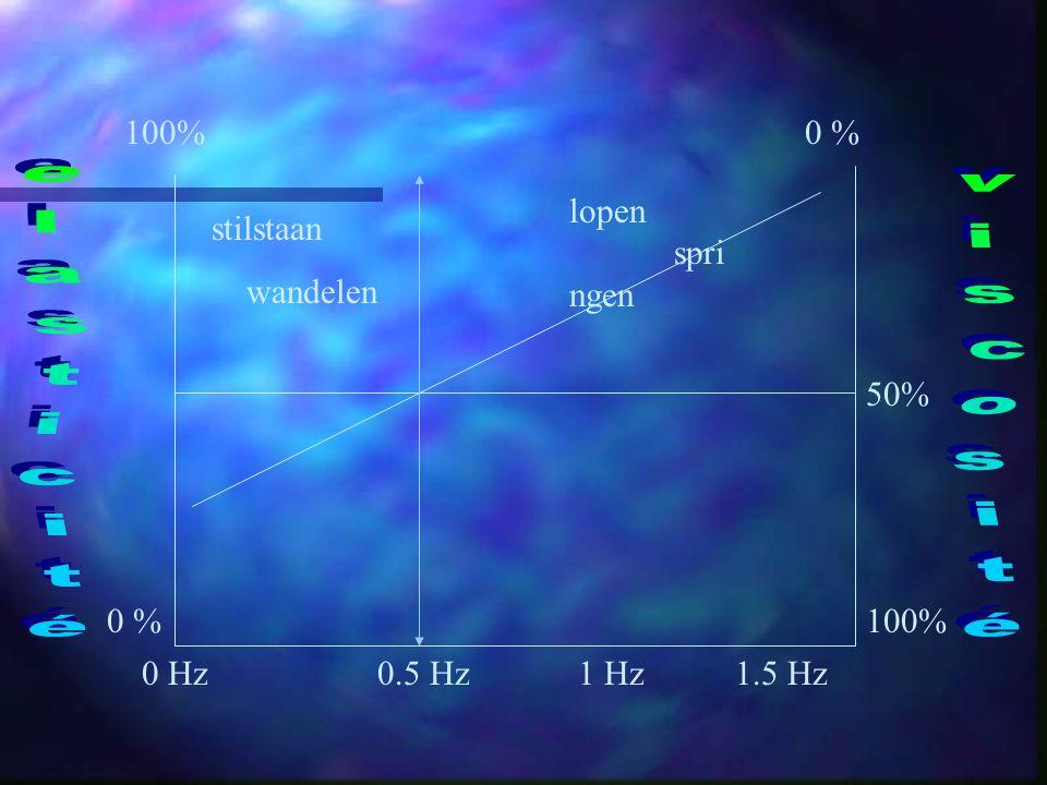 100% 0 % 0.5 Hz1 Hz1.5 Hz0 Hz stilstaan wandelen lopen spri ngen 50%