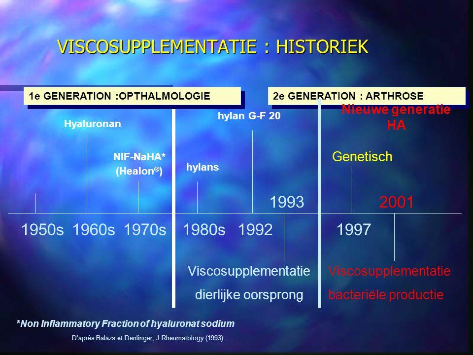 Hyaluronan NIF-NaHA* (Healon ® ) hylans hylan G-F 20 1960s1970s1980s1992 *Non Inflammatory Fraction of hyaluronat sodium D après Balazs et Denlinger, J Rheumatology (1993) Viscosupplementatie dierlijke oorsprong 1950s 1e GENERATION :OPTHALMOLOGIE 2e GENERATION : ARTHROSE VISCOSUPPLEMENTATIE : HISTORIEK 1997 1993 Genetisch 2001 Viscosupplementatie bacteriële productie Nieuwe generatie HA