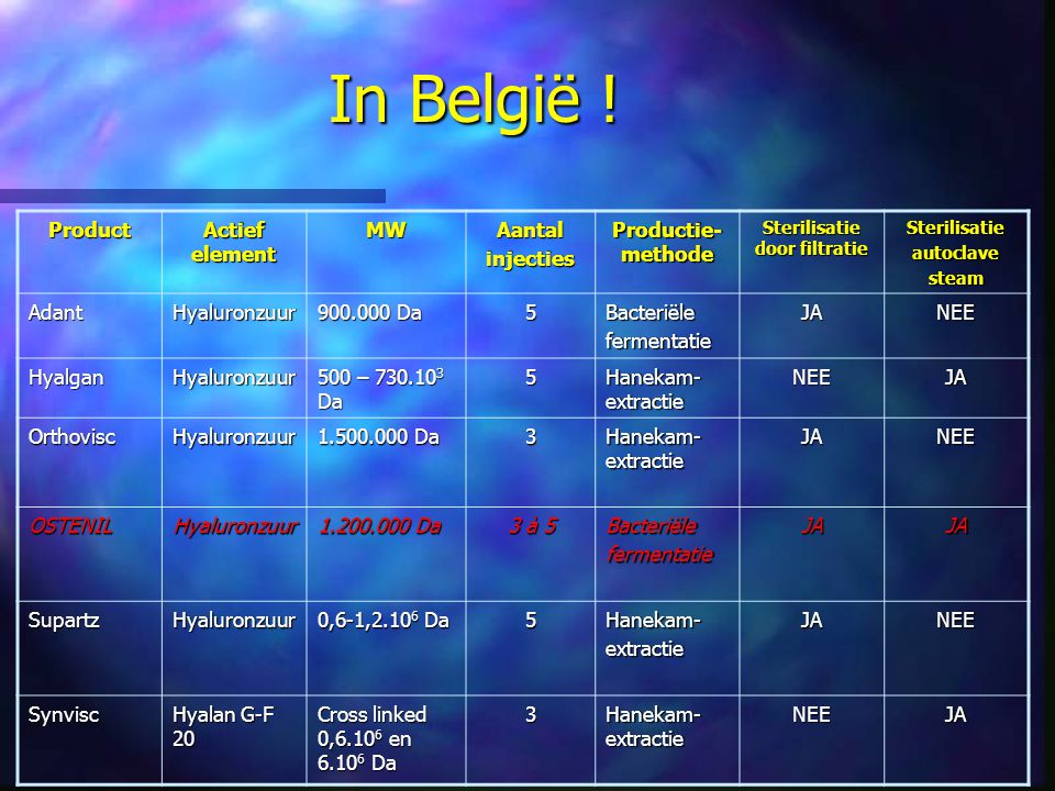 In België ! Product Actief element MWAantalinjecties Productie- methode Sterilisatie door filtratie Sterilisatieautoclavesteam AdantHyaluronzuur 900.0