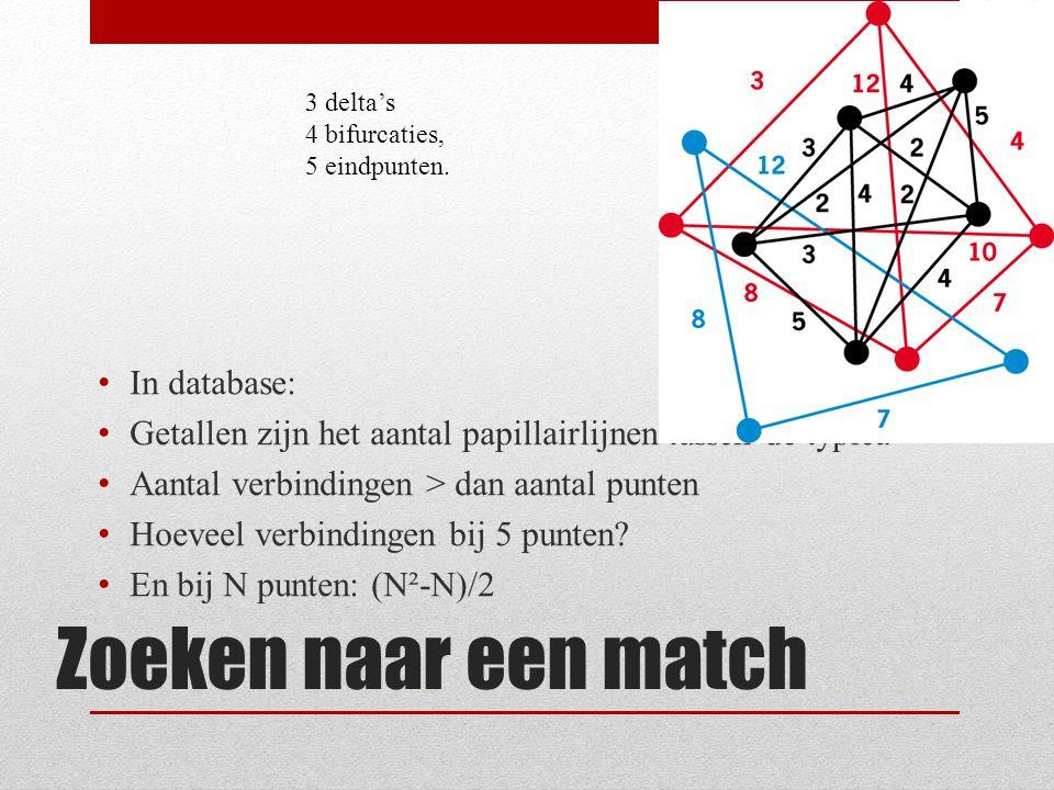 Zoeken naar een match In database: Getallen zijn het aantal papillairlijnen tussen de typica Aantal verbindingen > dan aantal punten Hoeveel verbindingen bij 5 punten.