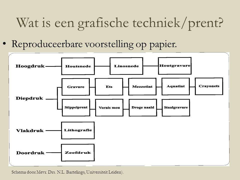 Wat is een grafische techniek/prent? Reproduceerbare voorstelling op papier. Schema door Mevr. Drs. N.L. Bartelings, Universiteit Leiden).