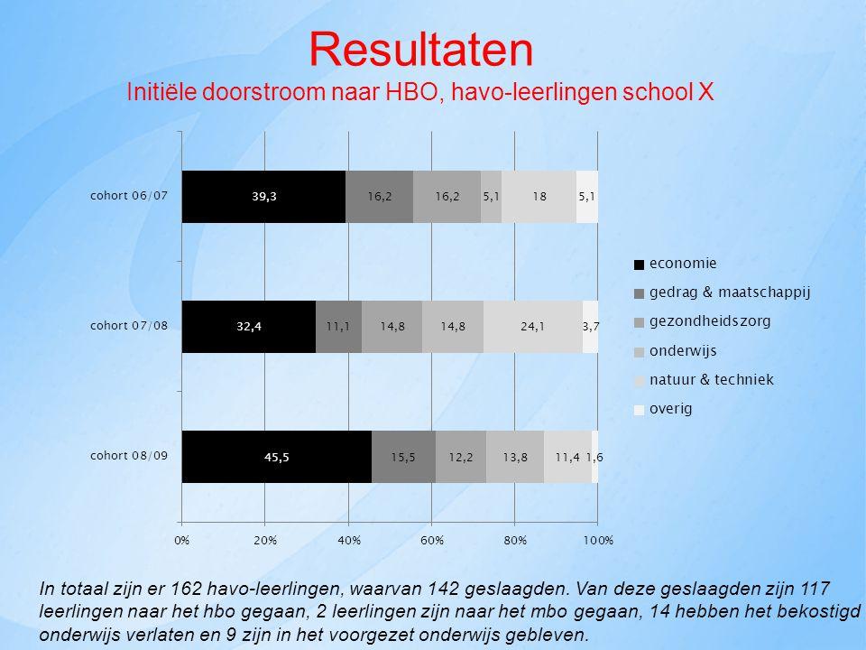 Resultaten Initiële doorstroom naar HBO, havo-leerlingen school X In totaal zijn er 162 havo-leerlingen, waarvan 142 geslaagden.