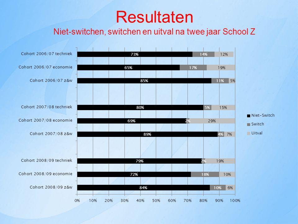 Resultaten Niet-switchen, switchen en uitval na twee jaar School Z