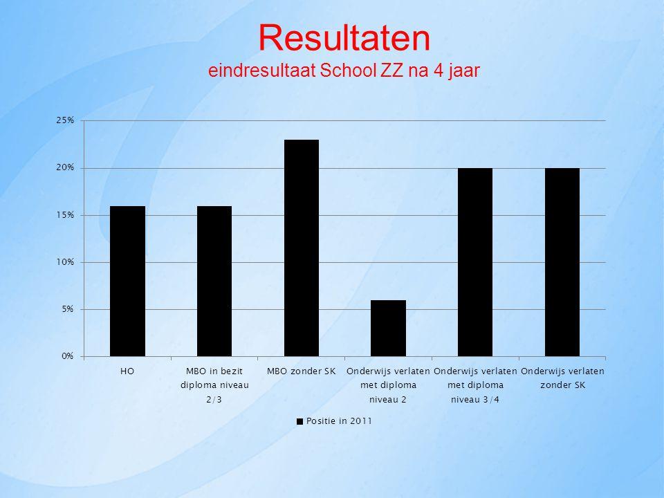 Resultaten eindresultaat School ZZ na 4 jaar