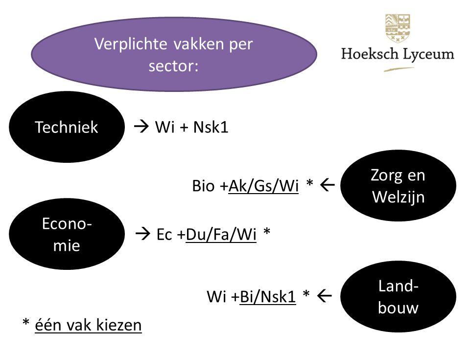 Verplichte vakken per sector: Techniek  Wi + Nsk1 Zorg en Welzijn Econo- mie Land- bouw Bio +Ak/Gs/Wi *   Ec +Du/Fa/Wi * Wi +Bi/Nsk1 *  * één vak kiezen