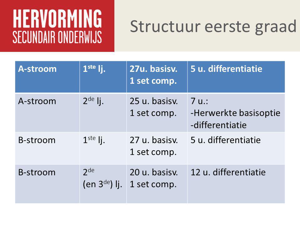 Structuur eerste graad A-stroom1 ste lj.27u. basisv. 1 set comp. 5 u. differentiatie A-stroom2 de lj.25 u. basisv. 1 set comp. 7 u.: -Herwerkte basiso