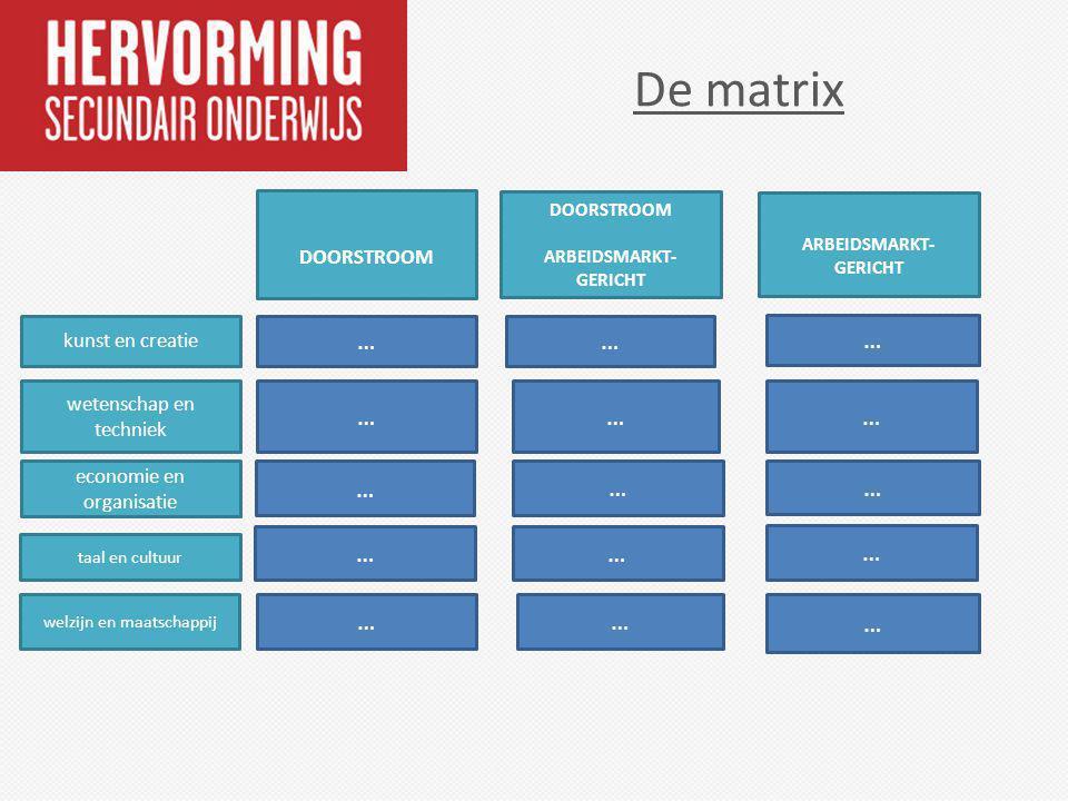 De matrix … … … economie en organisatie taal en cultuur welzijn en maatschappij … … … … … … wetenschap en techniek kunst en creatie DOORSTROOM ARBEIDS