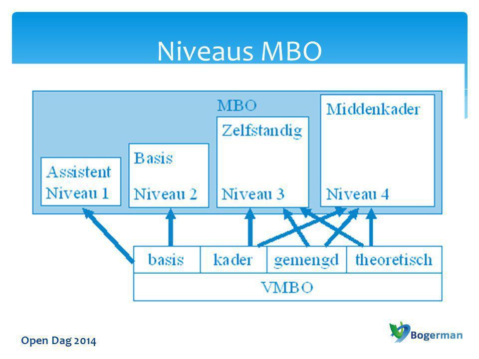 Open Dag 2014 Niveaus MBO