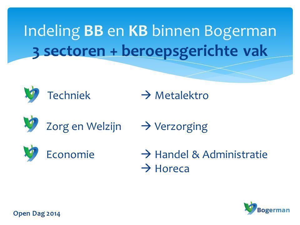 Open Dag 2014 Techniek  Metalektro Zorg en Welzijn  Verzorging Economie  Handel & Administratie  Horeca Indeling BB en KB binnen Bogerman 3 sector