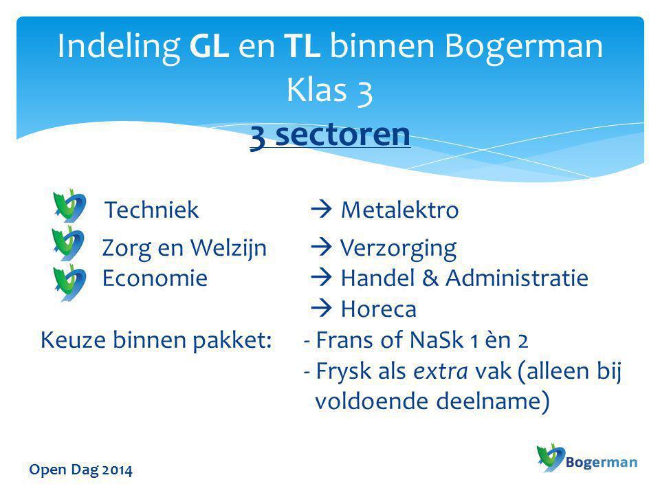 Open Dag 2014 Techniek  Metalektro Zorg en Welzijn  Verzorging Economie  Handel & Administratie  Horeca Keuze binnen pakket:- Frans of NaSk 1 èn 2