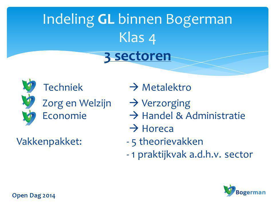 Open Dag 2014 Techniek  Metalektro Zorg en Welzijn  Verzorging Economie  Handel & Administratie  Horeca Vakkenpakket: - 6 theorievakken Indeling TL binnen Bogerman Klas 4 3 sectoren