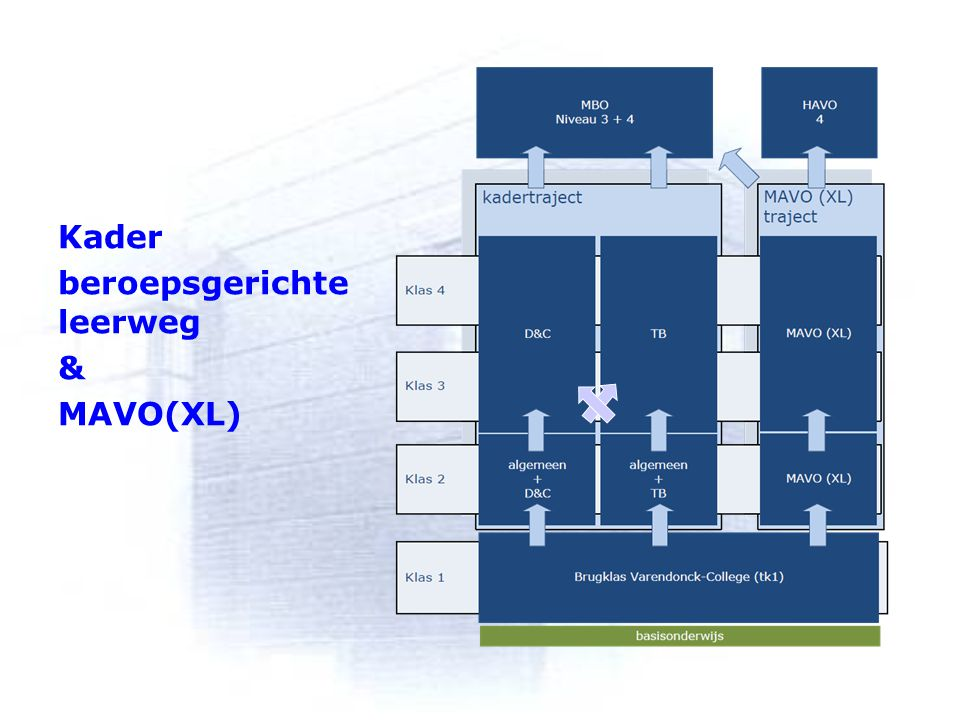 Kader/MAVO(XL) Kader beroepsgerichte leerweg & MAVO(XL)