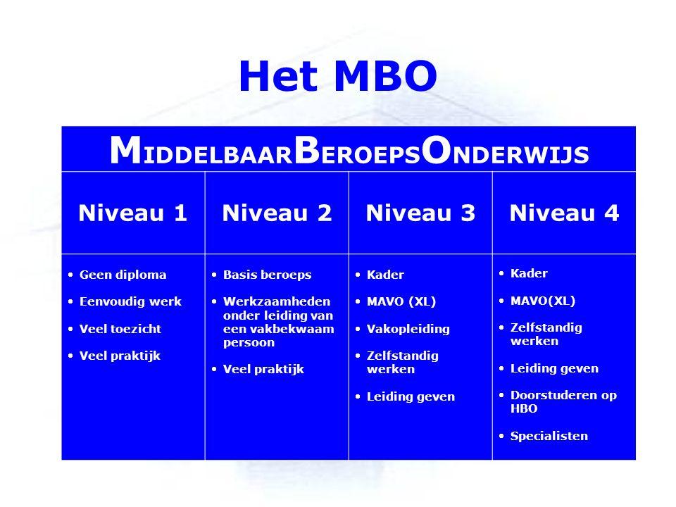 Het MBO M IDDELBAAR B EROEPS O NDERWIJS Niveau 1 Niveau 2 Niveau 3 Niveau 4 Geen diploma Eenvoudig werk Veel toezicht Veel praktijk Basis beroeps