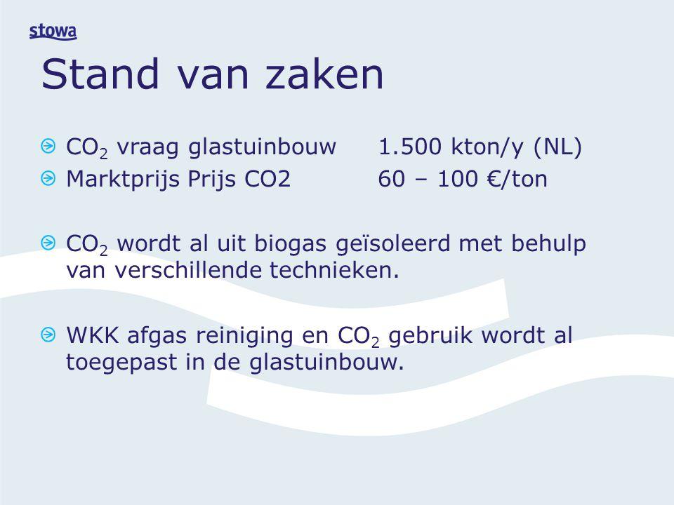 Stand van zaken CO 2 vraag glastuinbouw 1.500 kton/y (NL) Marktprijs Prijs CO2 60 – 100 €/ton CO 2 wordt al uit biogas geïsoleerd met behulp van verschillende technieken.