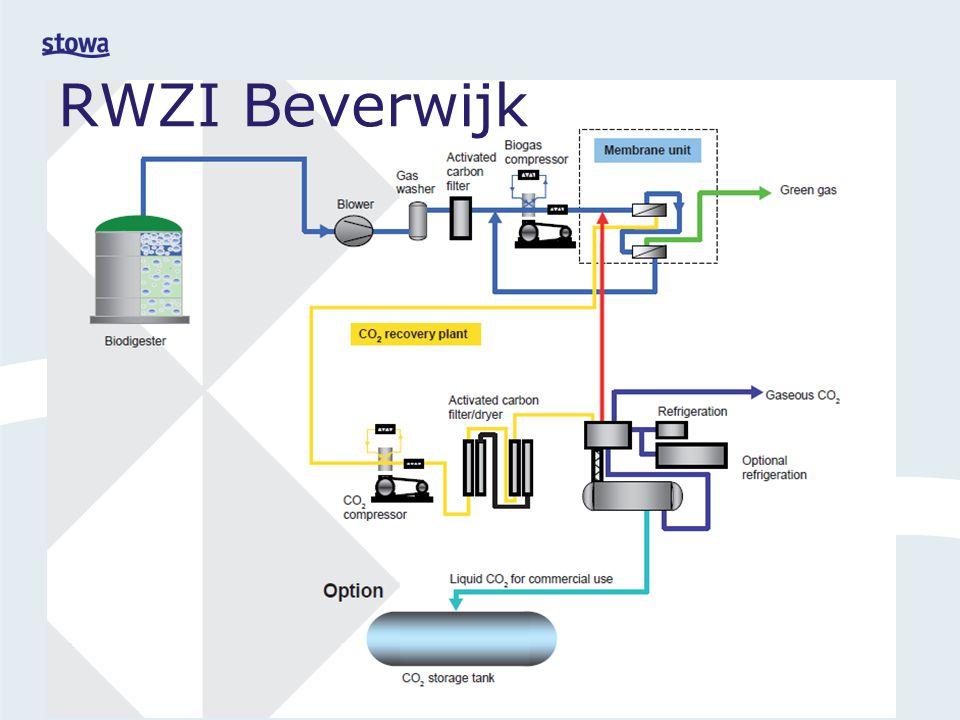 RWZI Beverwijk