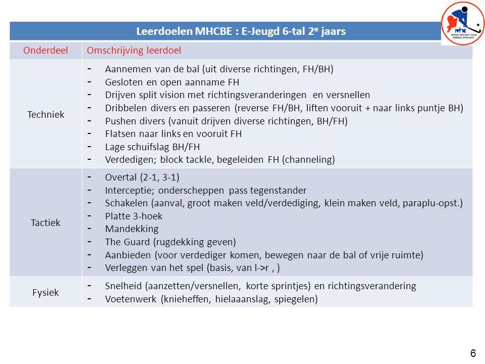 6 Leerdoelen MHCBE : E-Jeugd 6-tal 2 e jaars OnderdeelOmschrijving leerdoel Techniek - Aannemen van de bal (uit diverse richtingen, FH/BH) - Gesloten