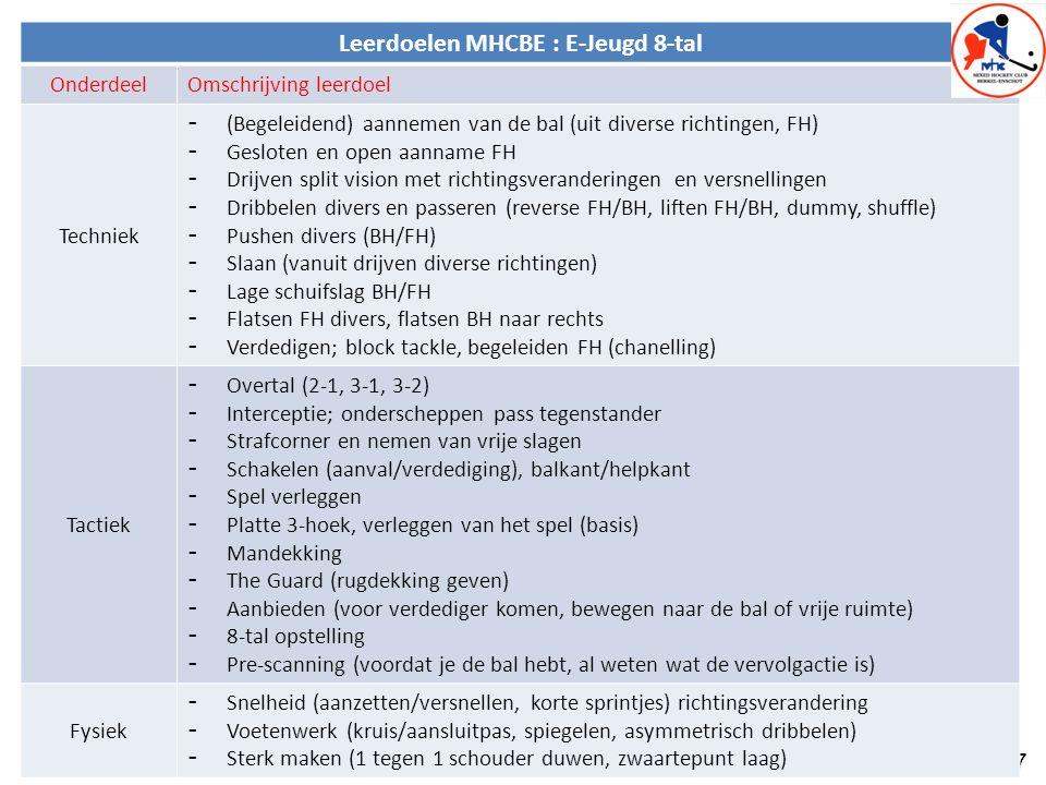 7 Leerdoelen MHCBE : E-Jeugd 8-tal OnderdeelOmschrijving leerdoel Techniek - (Begeleidend) aannemen van de bal (uit diverse richtingen, FH) - Gesloten