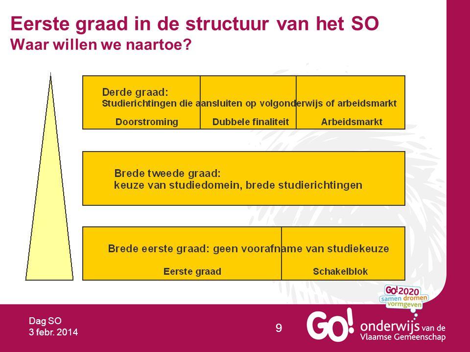 Dag SO 3 febr. 2014 10 Basisopties Voorstel GO!