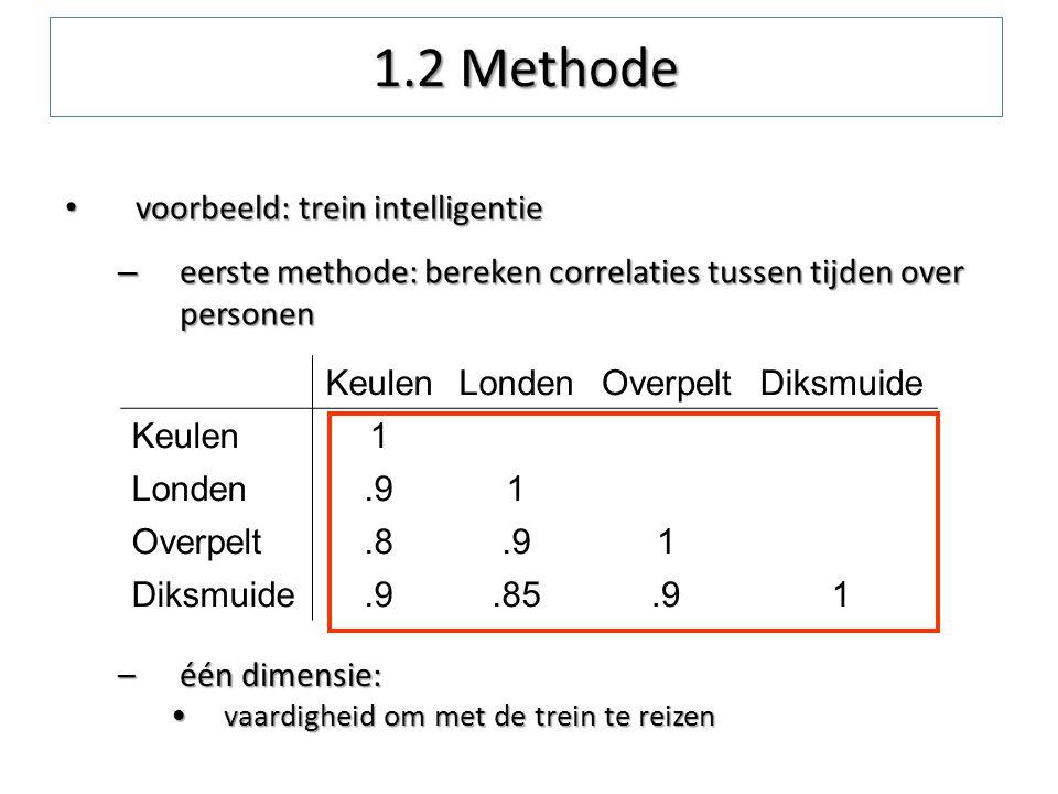 voorbeeld: trein intelligentie voorbeeld: trein intelligentie – eerste methode: bereken correlaties tussen tijden over personen KeulenLondenOverpeltDi