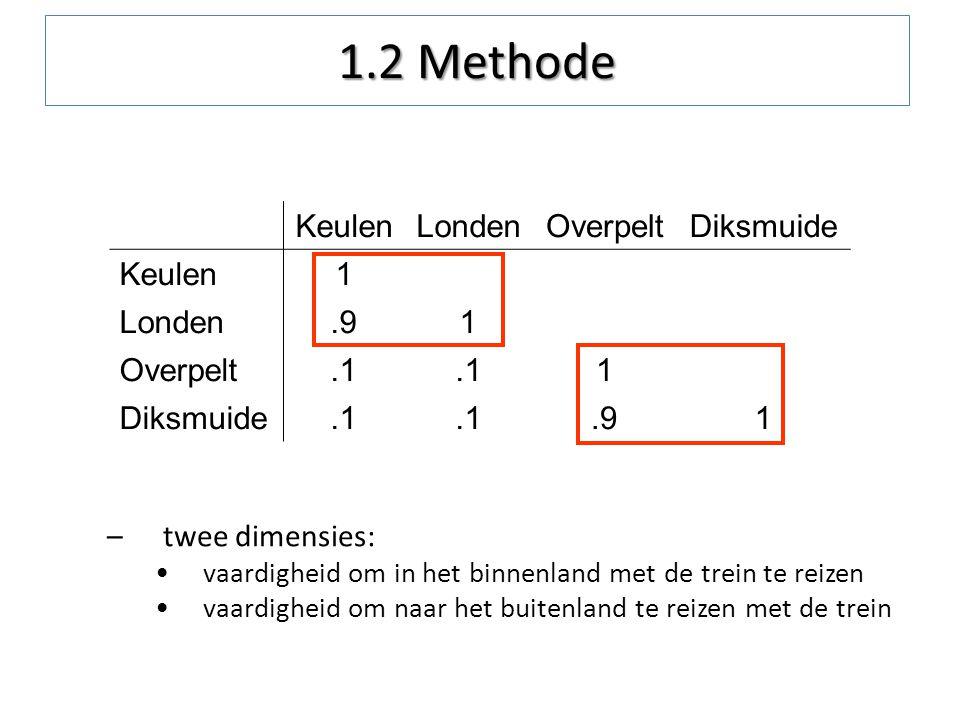 KeulenLondenOverpeltDiksmuide Keulen1 Londen.91 Overpelt.1 1 Diksmuide.1.91 –twee dimensies: vaardigheid om in het binnenland met de trein te reizen v