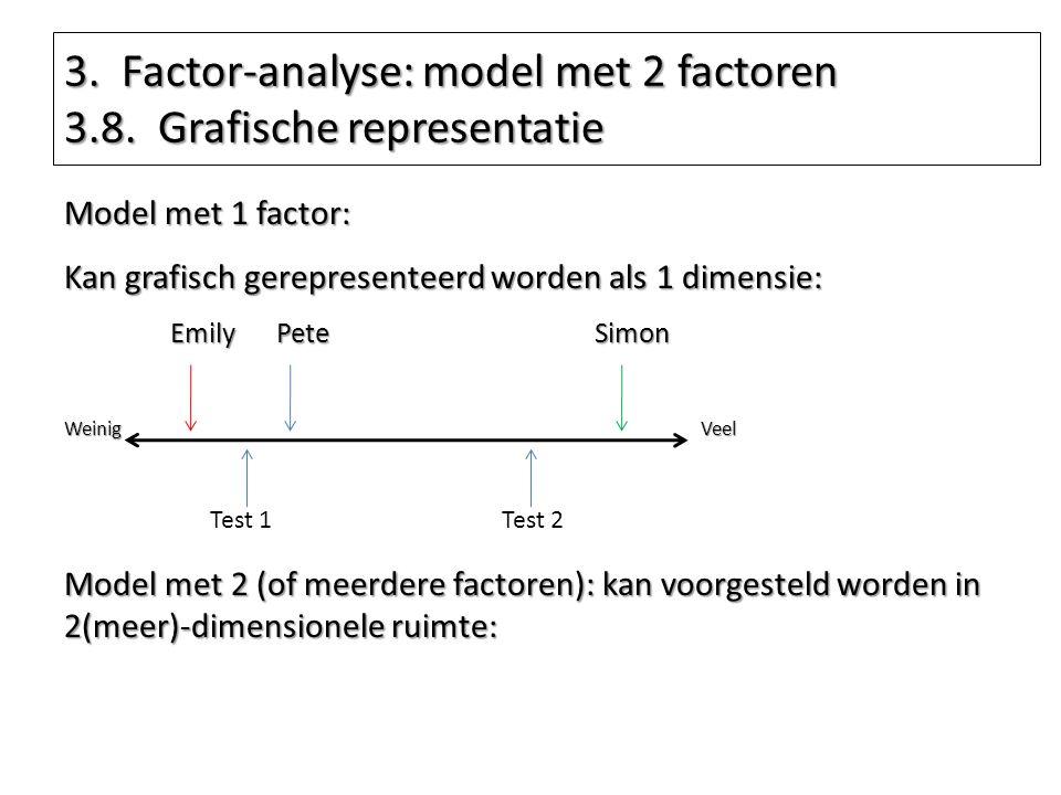 3. Factor-analyse: model met 2 factoren 3.8. Grafische representatie Model met 1 factor: Kan grafisch gerepresenteerd worden als 1 dimensie: EmilyPete