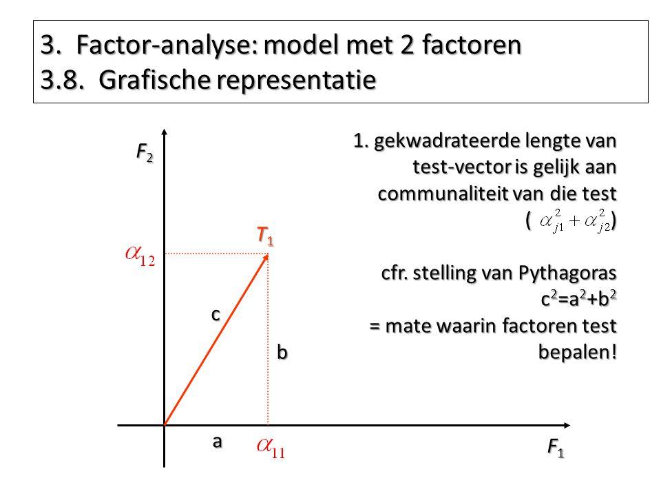 3. Factor-analyse: model met 2 factoren 3.8. Grafische representatie F1F1F1F1 F2F2F2F2 T1T1T1T1 1. gekwadrateerde lengte van test-vector is gelijk aan